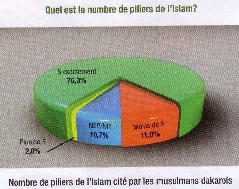 [ DOSSIER IMAGES ] 59% des Dakarois ne savent pas comment prier…