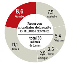 La Chine déverse ses milliards sur la Guinée